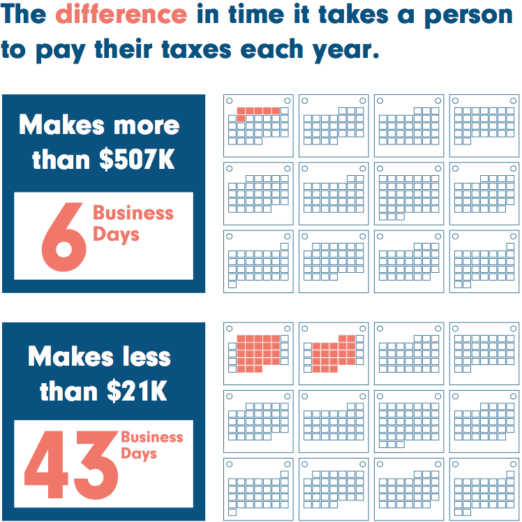 Infographic demonstrating that it takes wealthy people six days to pay their annual taxes versus the 43 days it takes for low-income people.
