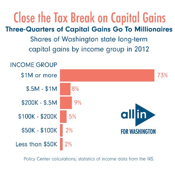 Infographic displaying discrepancies of capital gains among different income brackets