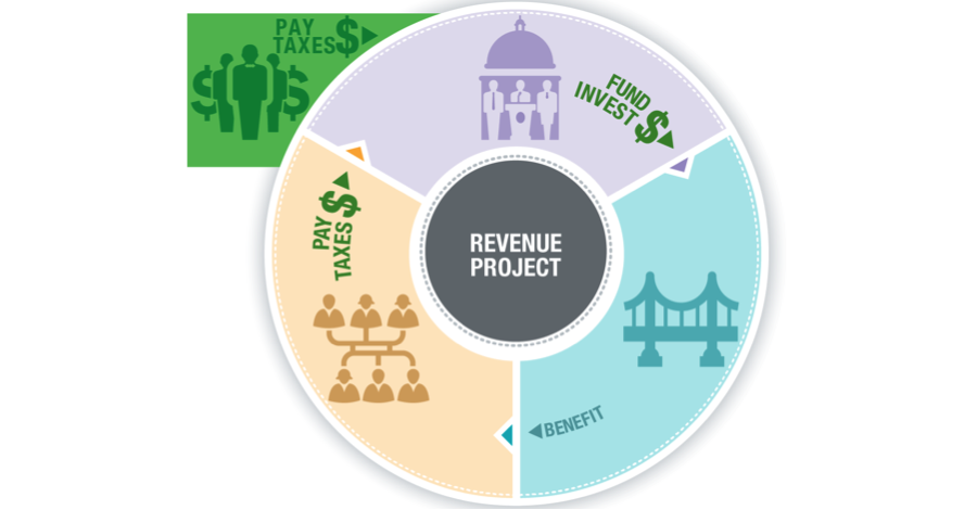 Circle image showing revenue projectt