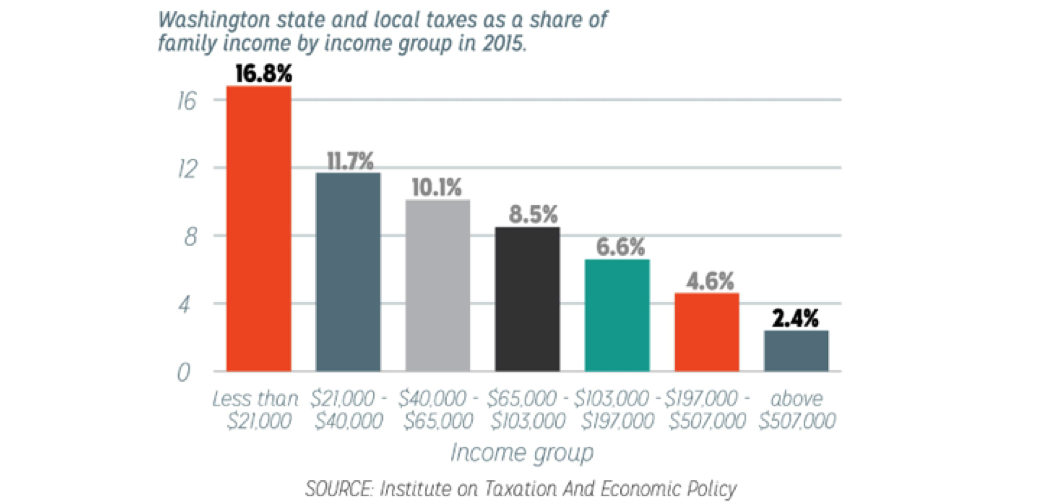 Graph showing Washington state and local taxes as a share of family income in 2015