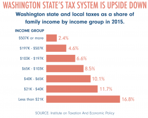 Bar graph of Washington's taxation by income group