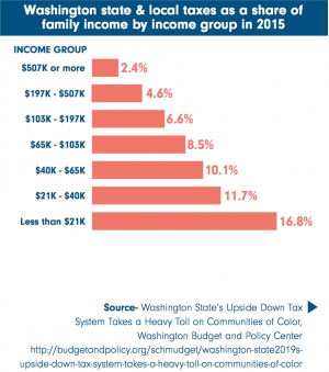 Bar graph of Washington's tax percentage per income bracket.