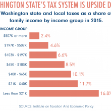 Bar chart of WA tax by income bracket