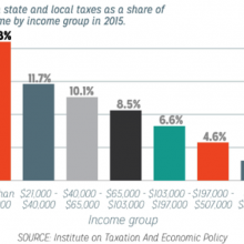 Graph showing Washington's reliance on sales tax as a source of revenue.